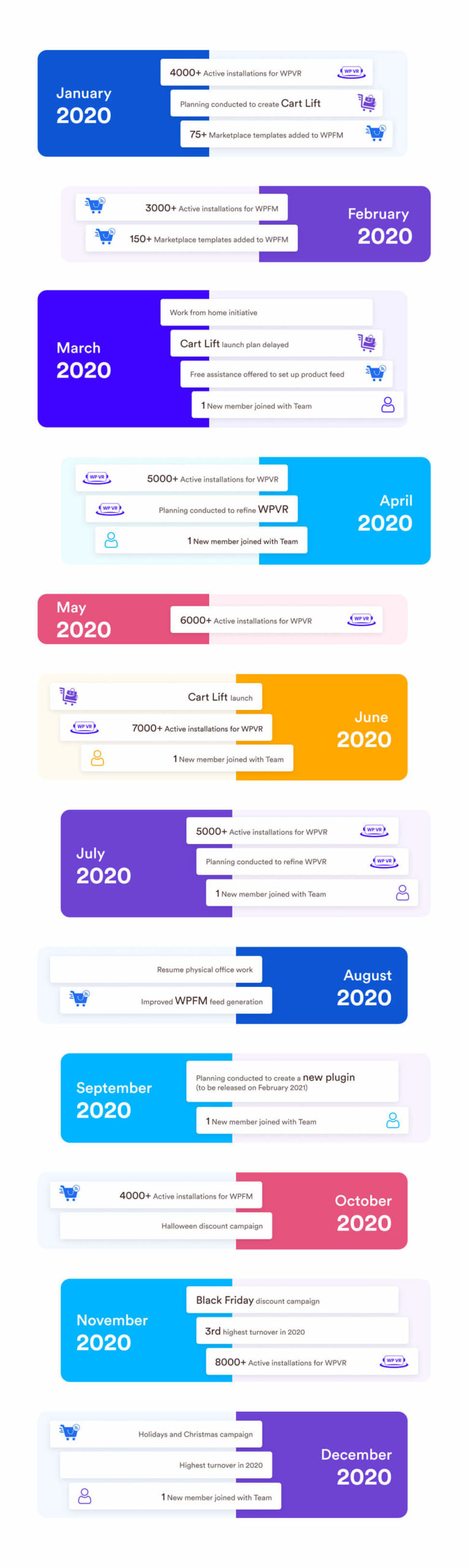 CodeRex Year In Review 2020 - Monthly Timeline